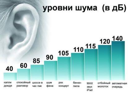 Допустимый уровень шума поСНиП