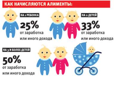 Размер алиментов на1 ребенка, двоих иболее детей