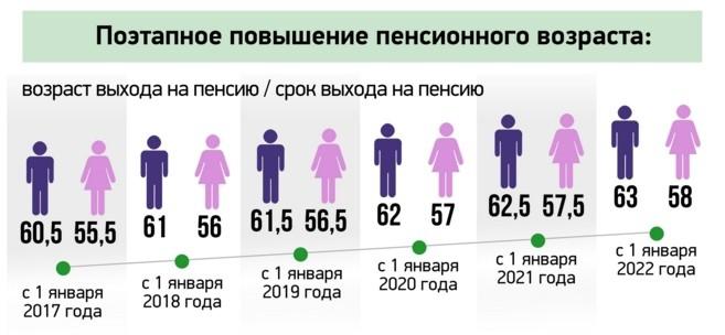 какой возраст попадает под увеличение пенсионного возраста