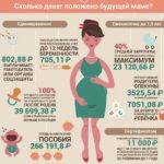 Какие социальные выплаты и льготы положены матерям одиночкам с 1 и 2 детьми