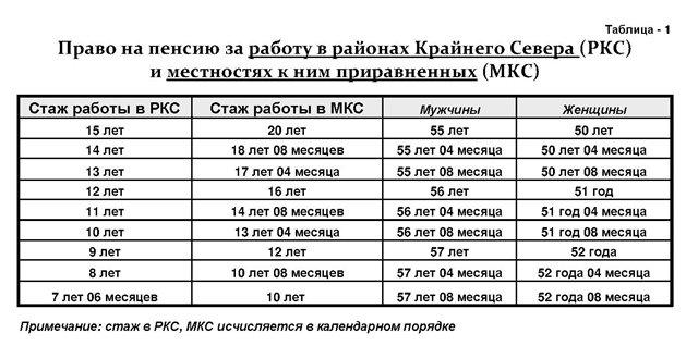 Минимальная пенсия наКрайнем Севере
