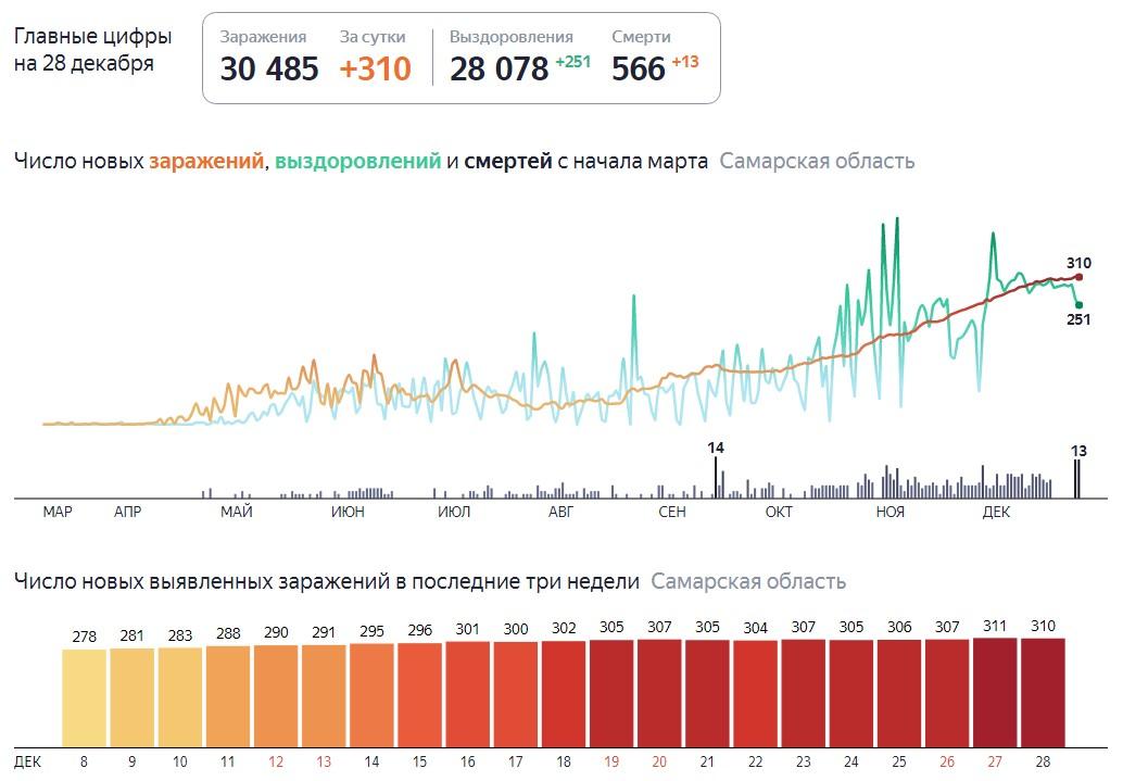 Сколько зараженных Ковидом в Самаре на 28 декабря 2020 года