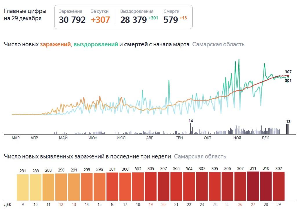 Сколько зараженных Ковидом в Самаре на 29 декабря 2020 года