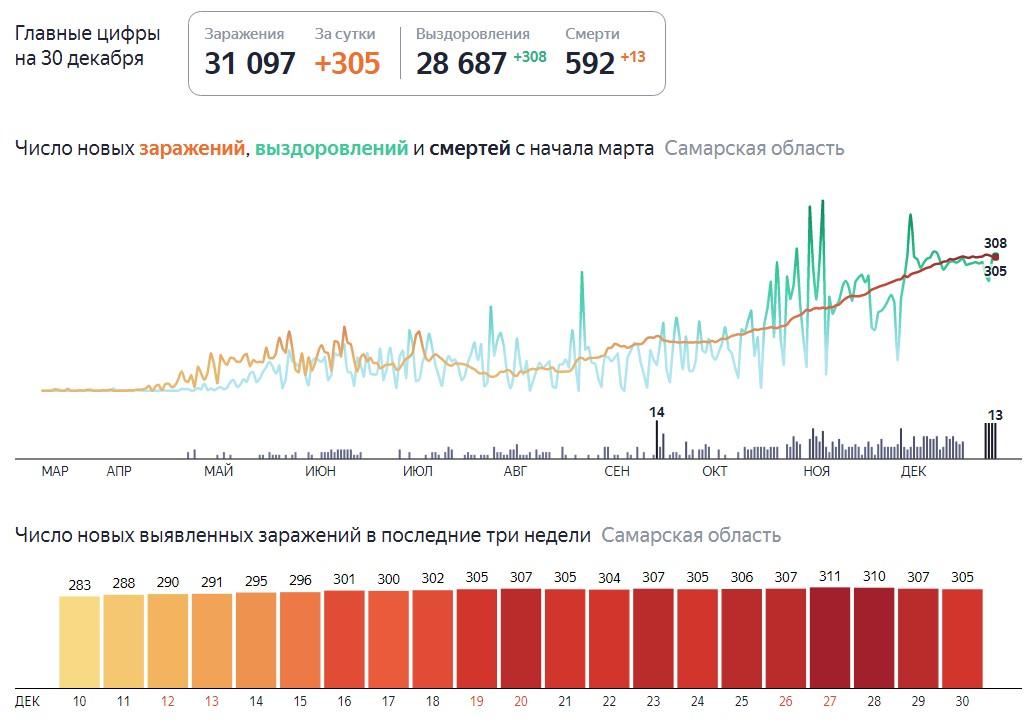 Сколько зараженных Ковидом в Самаре на 30 декабря 2020 года