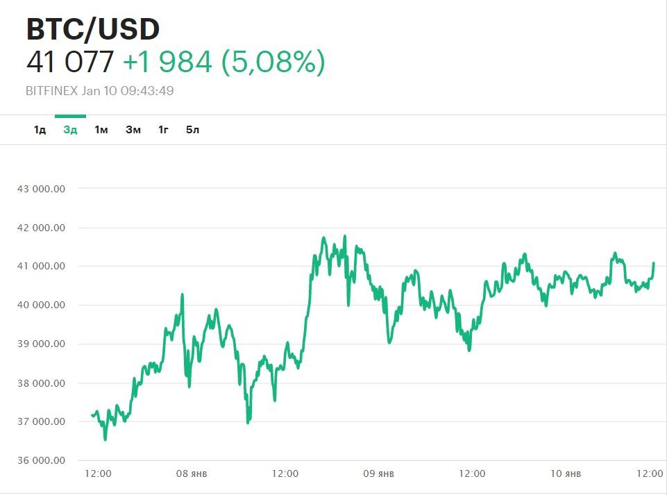 Как менялась цена биткоина за последние месяцы