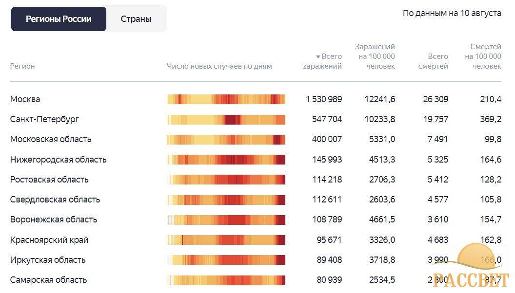 статистика по регионам 10 августа