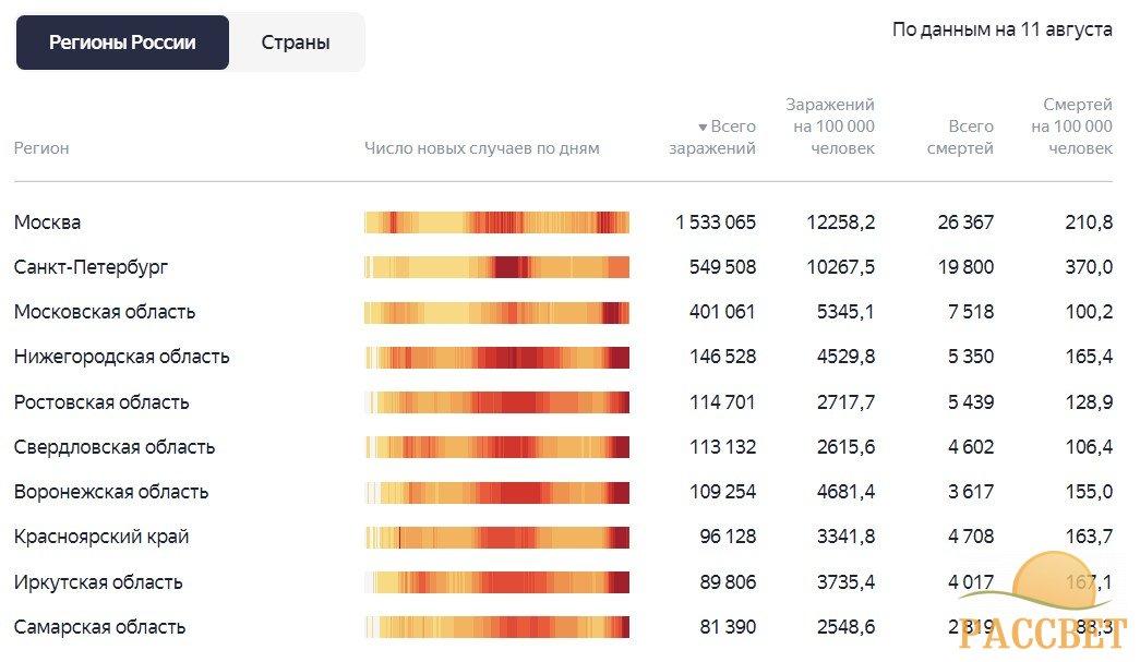 статистика по регионам 11 августа