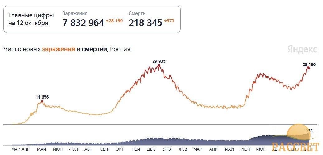 статистика ковид 12 октября
